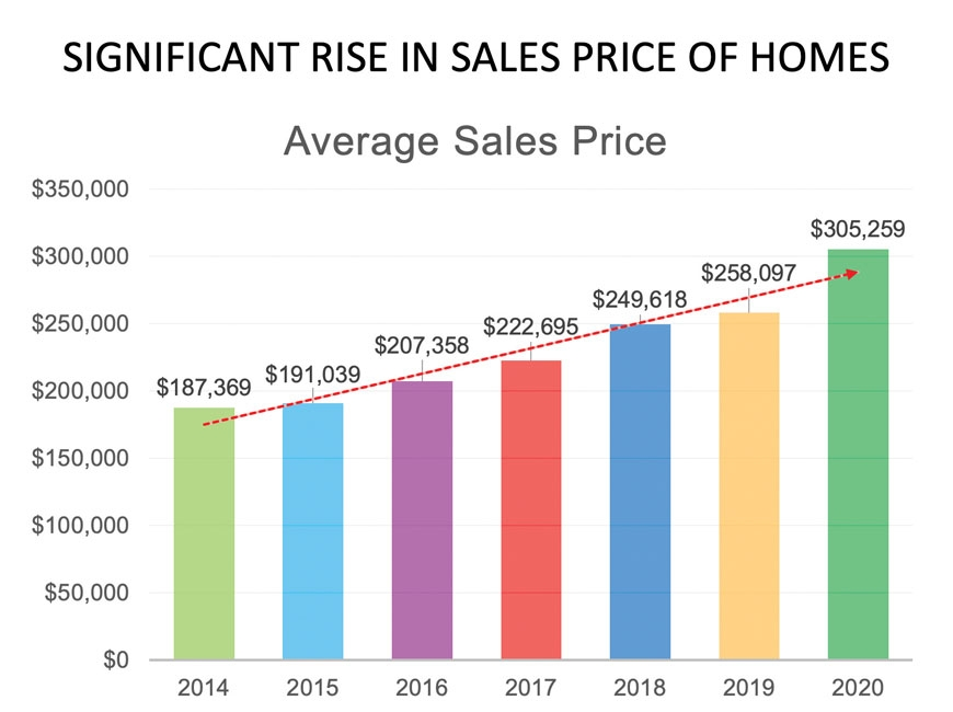 A slide from Waynesville Alderman Jon Feichter's affordable housing presentation details the rise in housing costs over the last few years. Donated photo