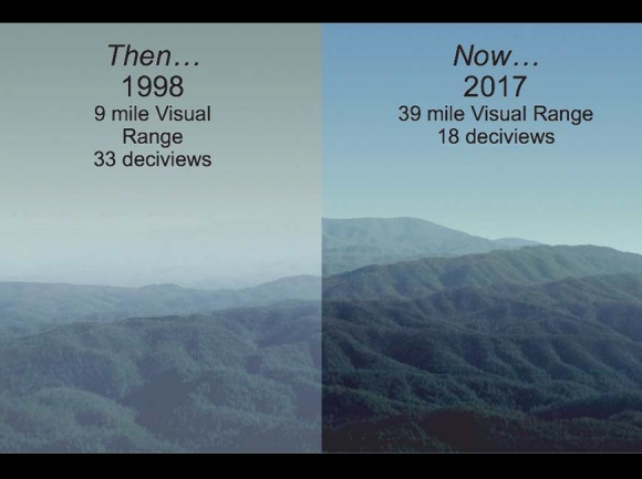 Air quality conditions in North Carolina have improved dramatically in the past 20 years. NCDEQ graphic