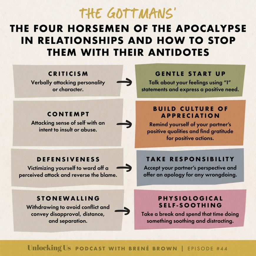 The Four Horsemen - 4 Behaviors That Destroy Relationships