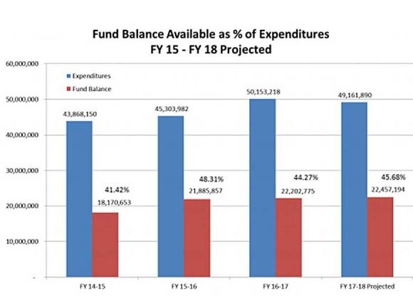 Macon passes $51 million budget