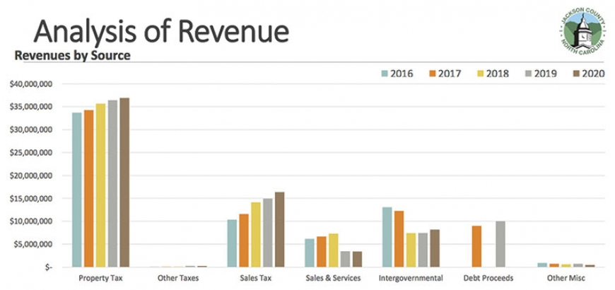 Contrary to initial predictions, sales and property tax revenues for 2020 increased compared to previous years. Jackson County graph