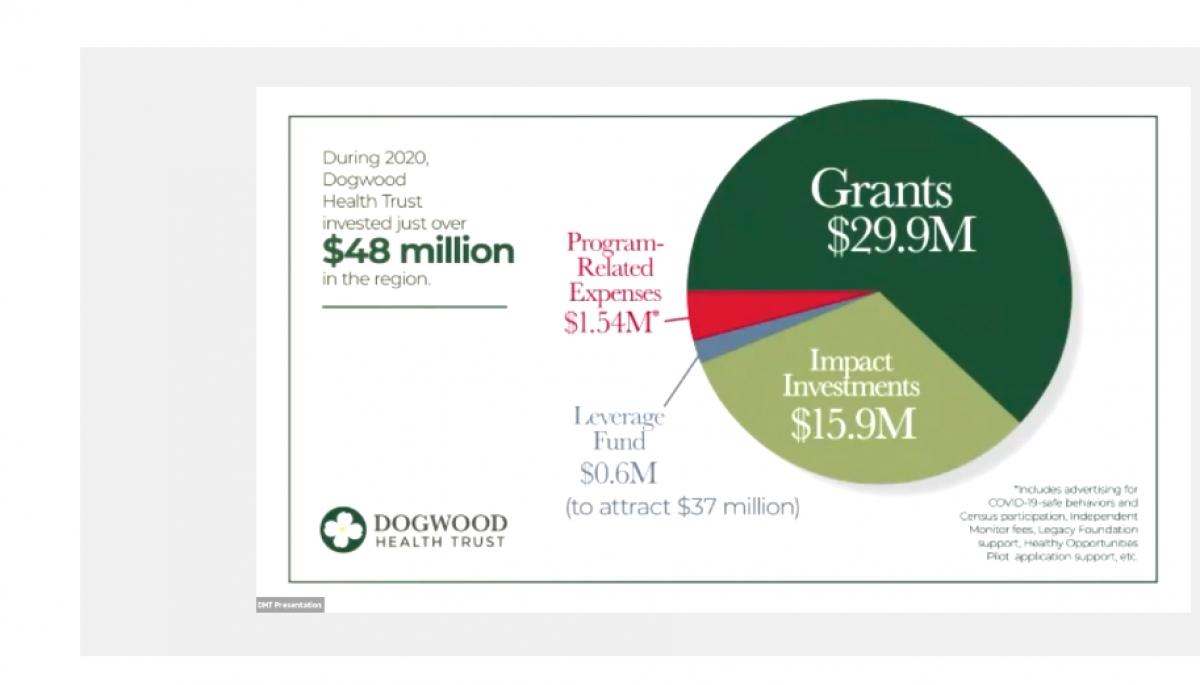 Dogwood Health Trust reflects on 2021 progress