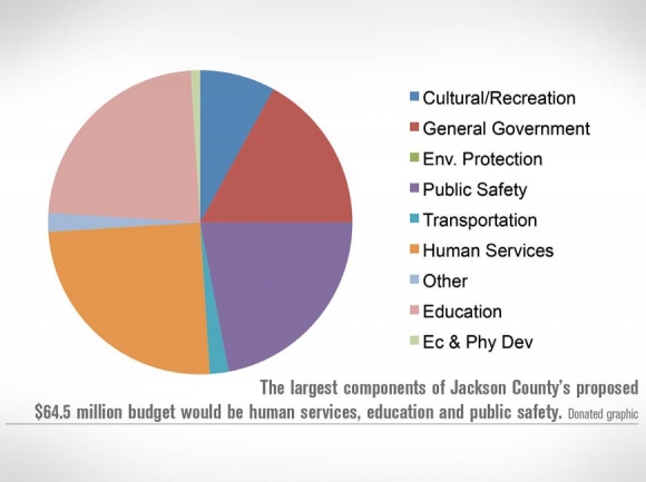 Tax increased proposed in Jackson