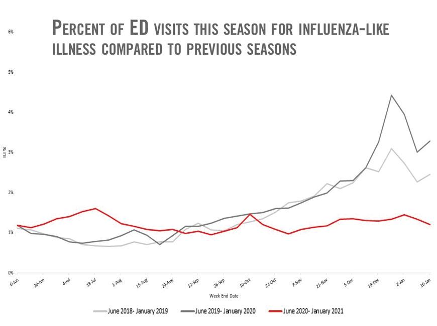 Seasonal flu cases remain low in 2020-21